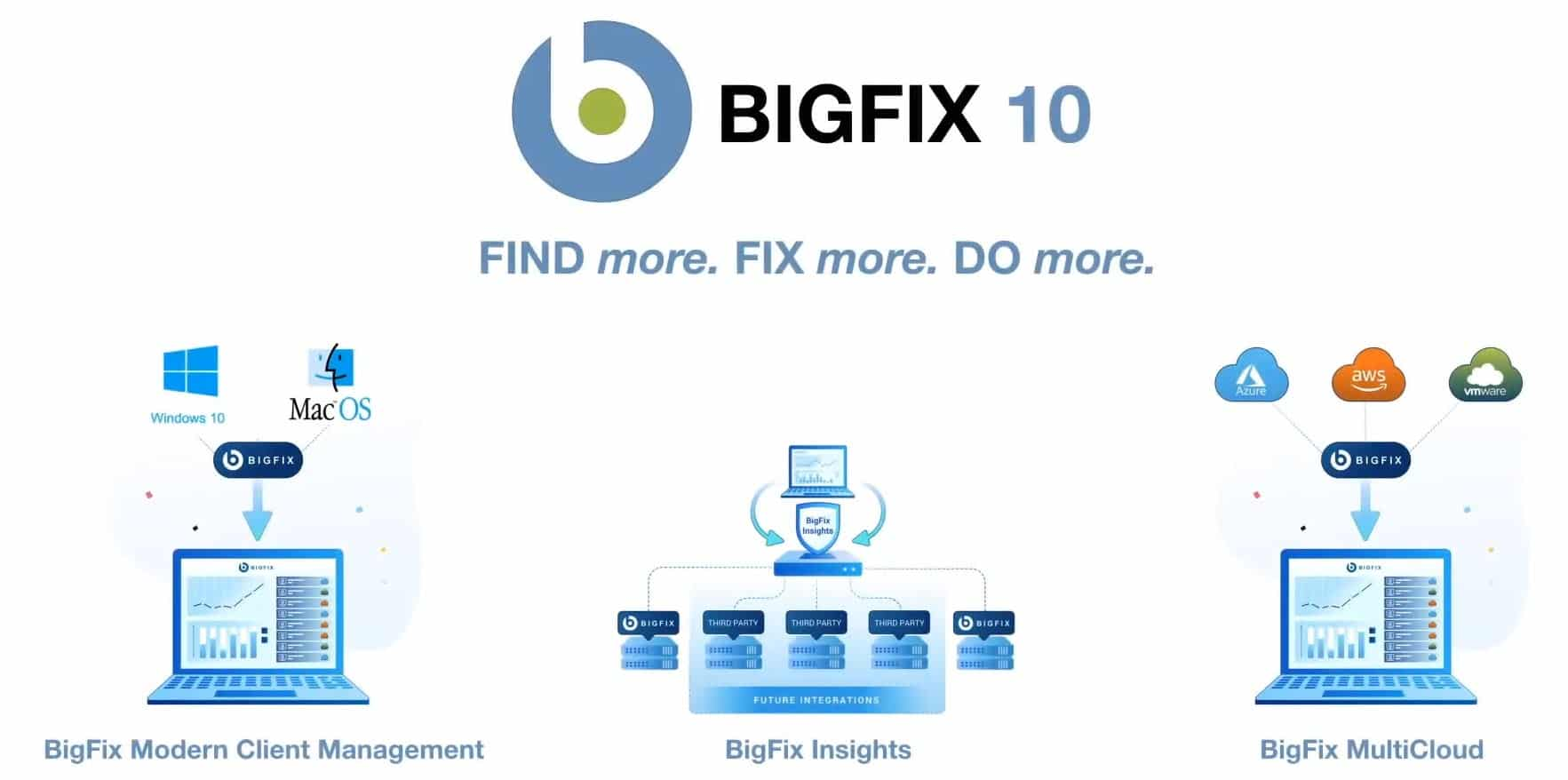 Bigfix10